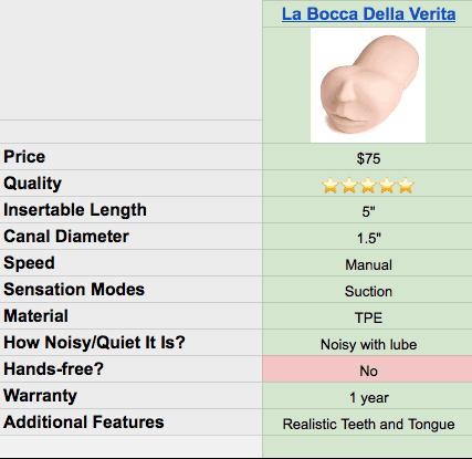 La Bocca Della Verita specs