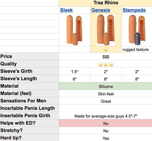 Traz Rhino cock sleeve specs