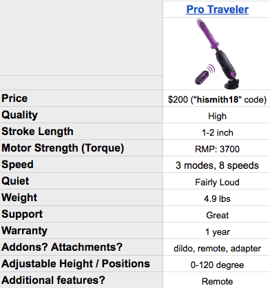 Fucking machine example: Hismith Pro Traveller