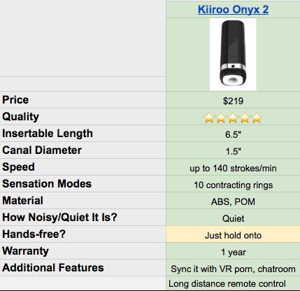 Kiiroo Onyx 2 specs