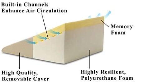memory foam built on top of sex wedge pillow