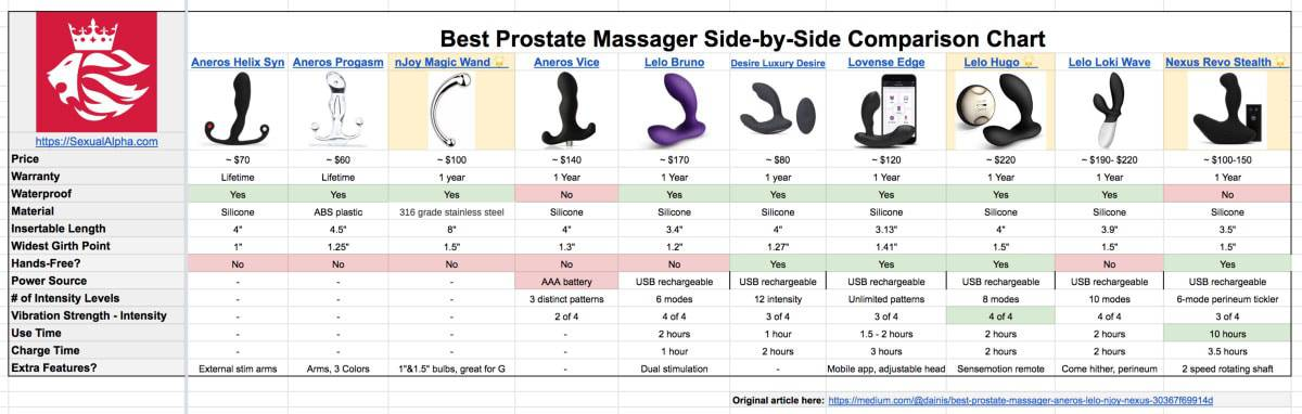 chart comparing best anal play sex toys