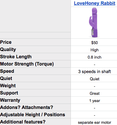 Sex machine specs: Happy Rabbit - Thrusting Dildo Vibrator