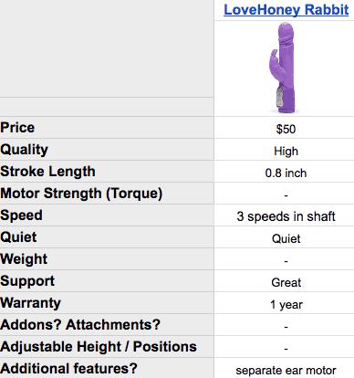 Sex machine specs: Happy Rabbit-Thrusting Dildo Vibrator