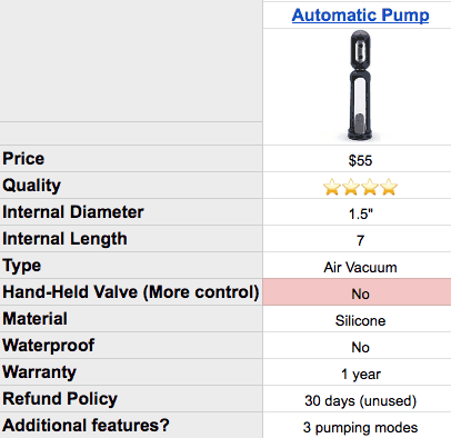 automatic pump specs and results