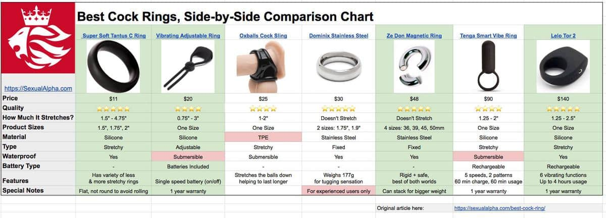 best cock rings compared side by side on spreadsheet