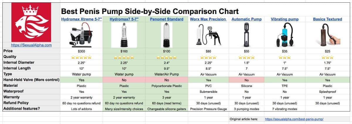 best penis pumps compared