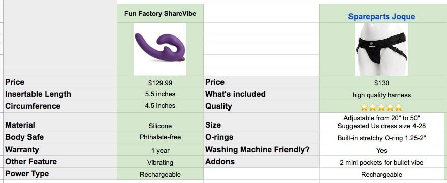 fun factory strapless and spareparts harness specs