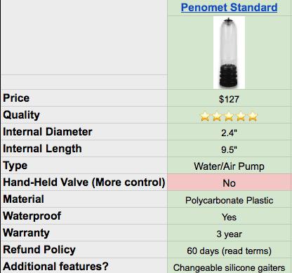 penomet standard pump specs