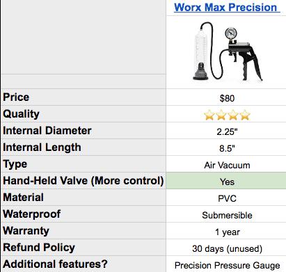 pipedream precion pump specs and results
