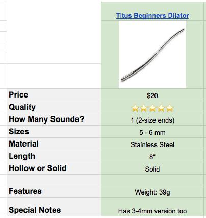 titus urethra play sound specs