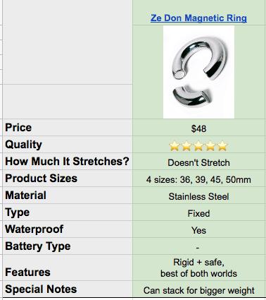 ze don magnetic metal cock ring specs