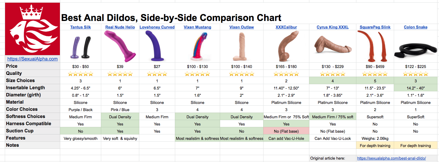 best anal dildos compared side by side on chart