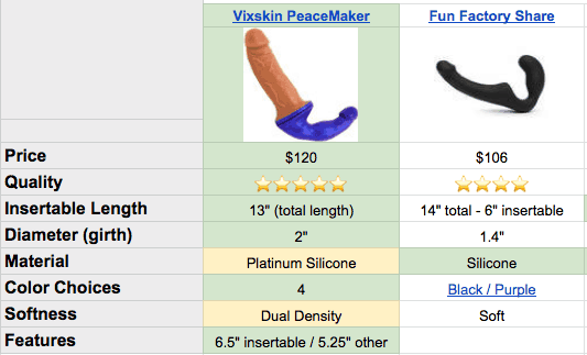 best double dildos strapless strapons on chart