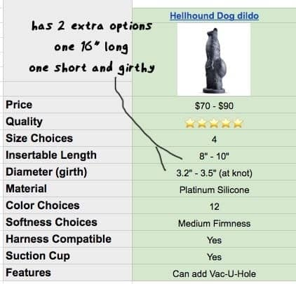 hellhound dog dildo specs on the chart