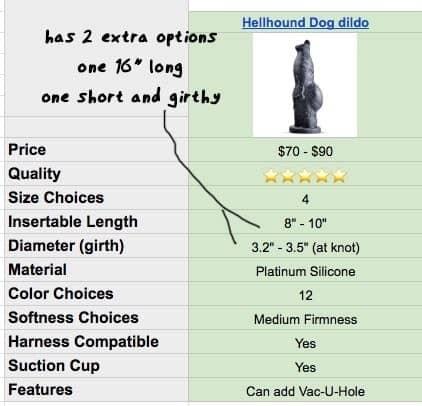 hellhound dog dildo specs on the chart