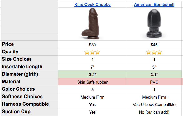 king cock chubby and american bombshell dildo specs