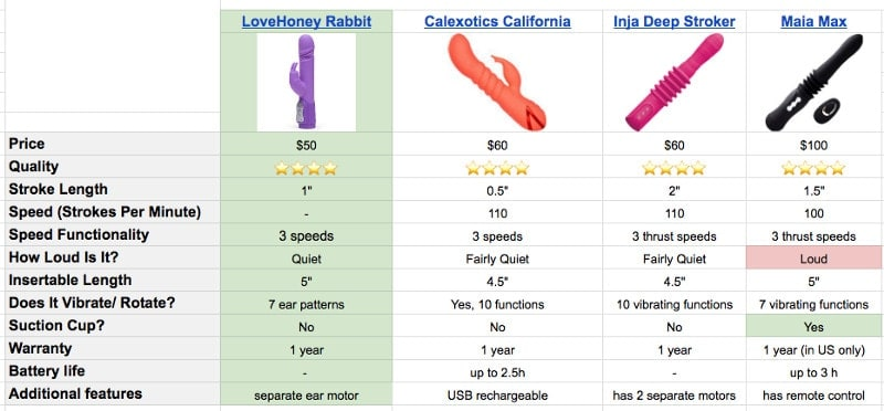 rotating pulsating thrusting dildos on comparison chart