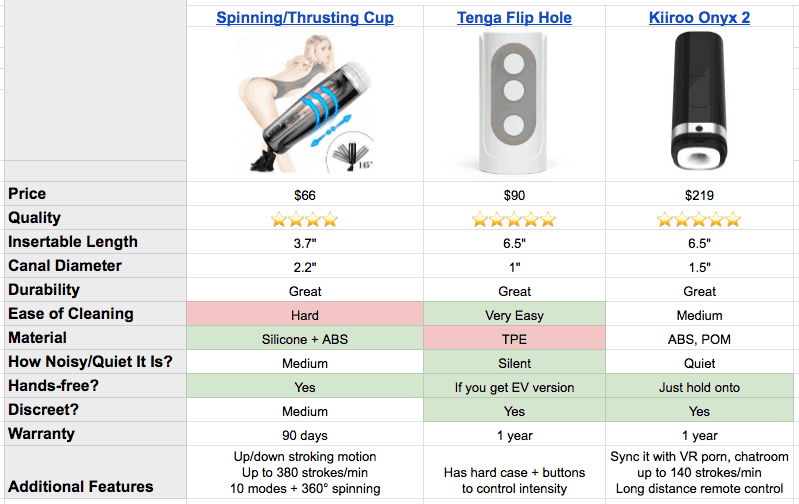 best hands free masturbators compared side by side
