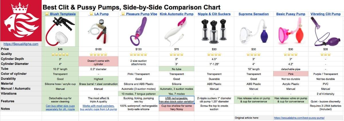 best pussy pump and clit pump comparison chart