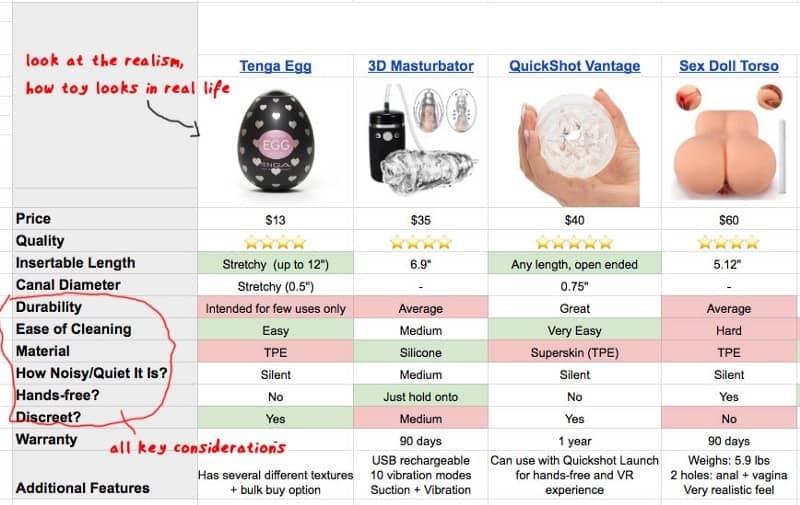 chart explaining how to compare different masturbators