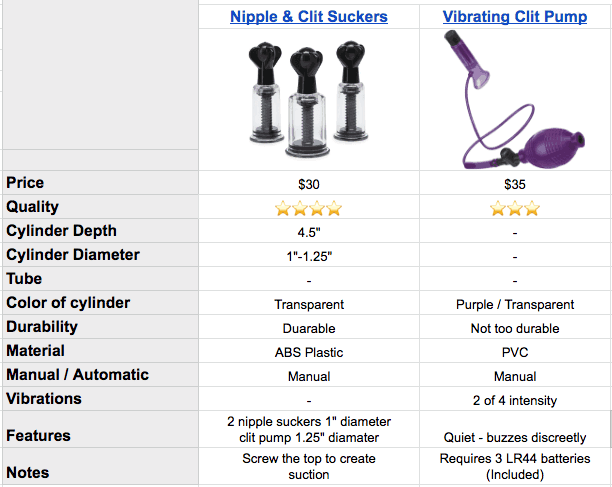 nipple and clit sucker features and specs