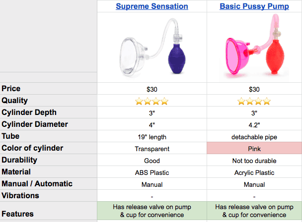 two basic vagina pumps compared on spreadsheet